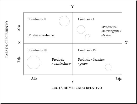 Matriz de crecimiento-participación (BCG)