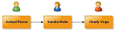 Contactos virtuales vía redes sociales