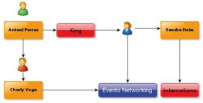 Evento de networking en formato de cóctel
