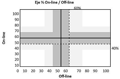 Eje on-line/ofline 40-60%
