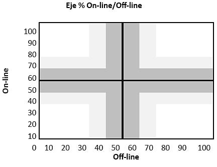 Eje on-line/off-line 50-50%