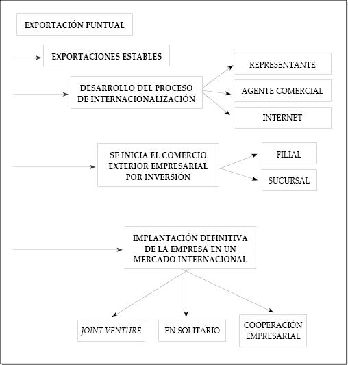 El acceso a los mercados exteriores. Situaciones estratégicas a las que se enfrentan las empresas