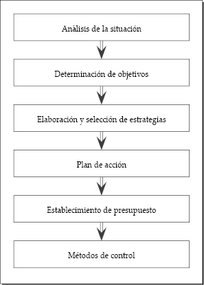 Distintas etapas para la elaboración de un plan de marketing