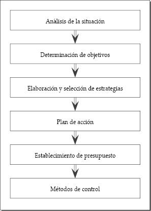 5. Etapas del plan de marketing | marketing-xxi.com
