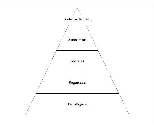 9 Teorías De La Motivación Marketing Xxi
