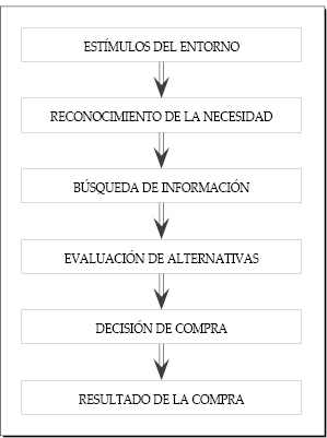 Proceso de decisión de compra de productos de gran consumo