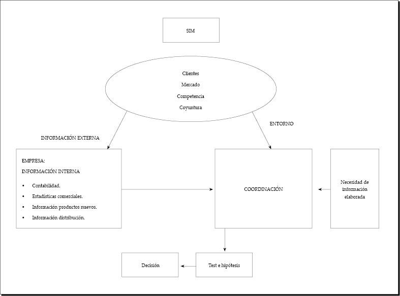 Sistemas de información de marketing (SIM)